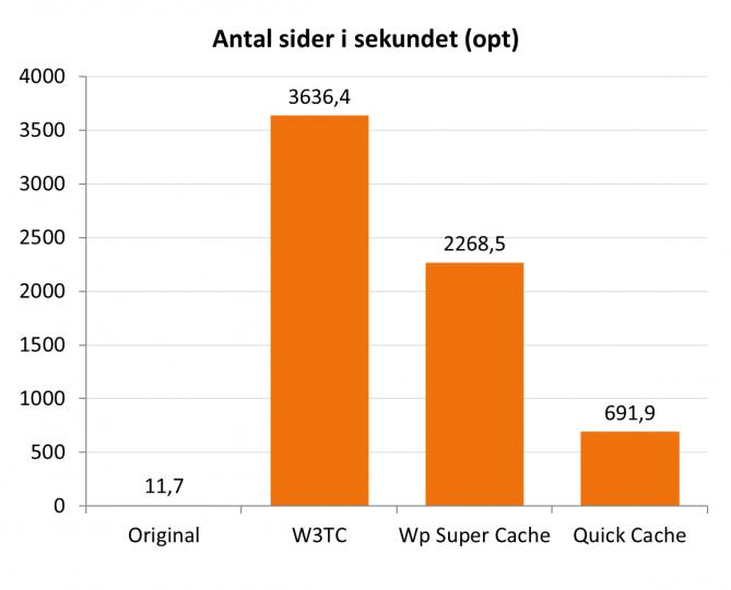 antal-sider-i-sekundet-wpsc