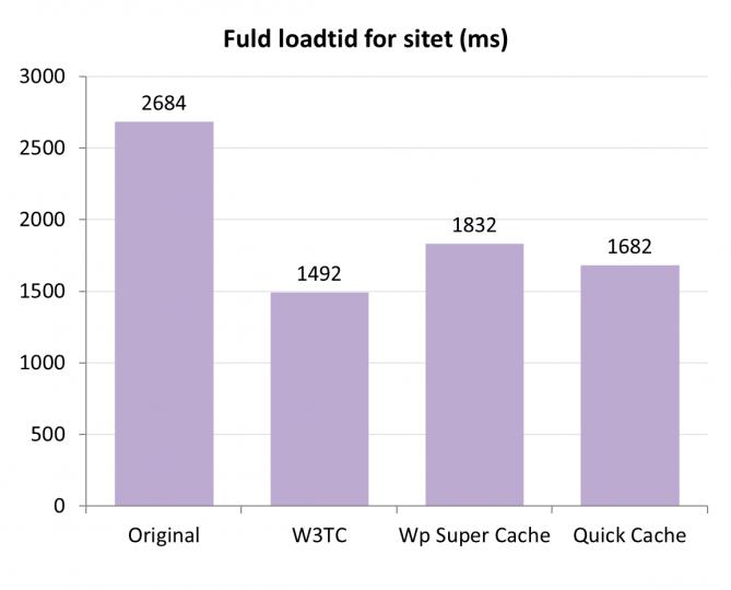 fuld-loadtid-for-sitet