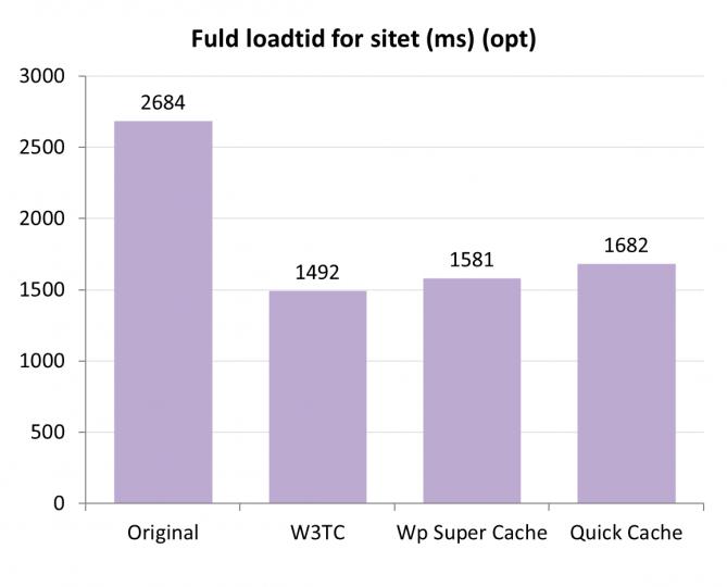 fuld-loadtid-for-sitet-wpsc