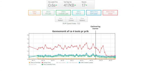 Hastighedsoptimering af rejsekris.dk – Case